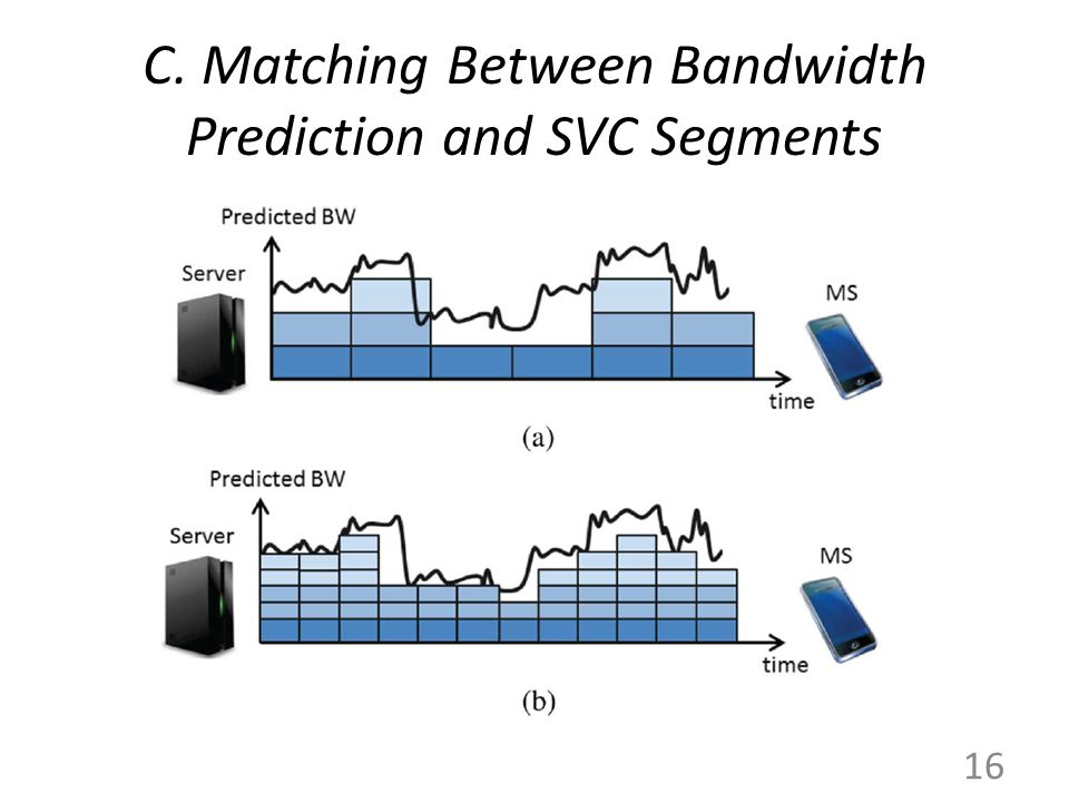 C. Matching Between Bandwidth Prediction and SVC Segments 16