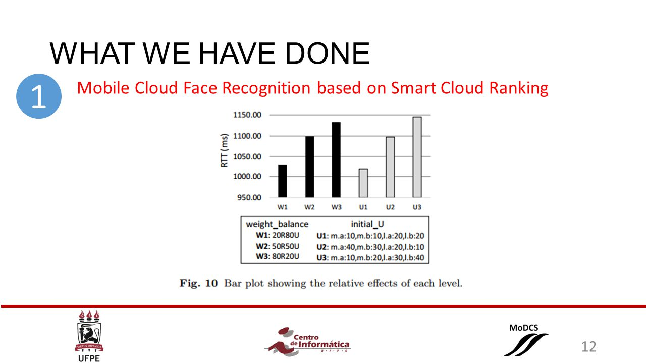 WHAT WE HAVE DONE Mobile Cloud Face Recognition based on Smart Cloud Ranking 1 12