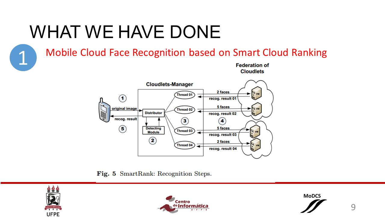 WHAT WE HAVE DONE Mobile Cloud Face Recognition based on Smart Cloud Ranking 1 9