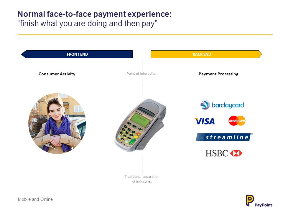 Consumer Activity Point of Interaction Payment Processing Online payment experience: still often….finish what you are doing and then pay Traditional separation of industries FRONT END BACK END Mobile and Online