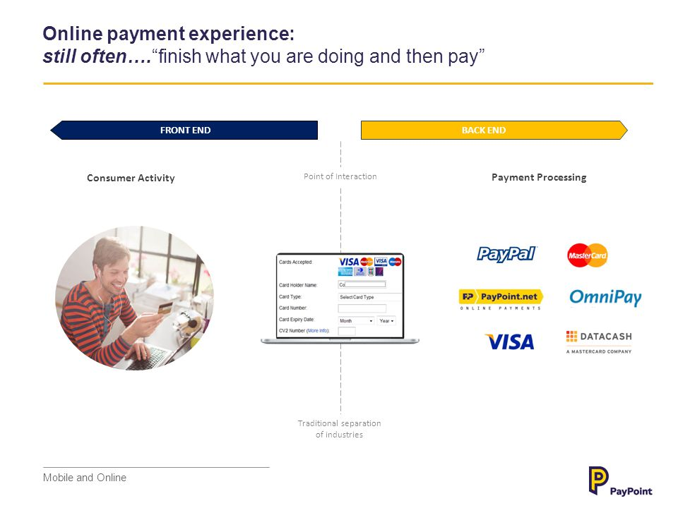 Consumer Activity Payment Processing Mobile payment experience: needs to be more than… finish what you are doing and then pay Point of Interaction Traditional separation of industries FRONT END BACK END Mobile and Online