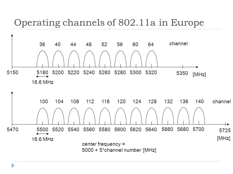 Operating channels of 802.11a in Europe 5150 [MHz] 5180 5350 5200 3644 16.6 MHz center frequency = 5000 + 5*channel number [MHz] channel 404852566064 522052405260528053005320 5470 [MHz] 5500 5725 5520 100108 16.6 MHz channel104112116120124128 554055605580560056205640 132136140 566056805700