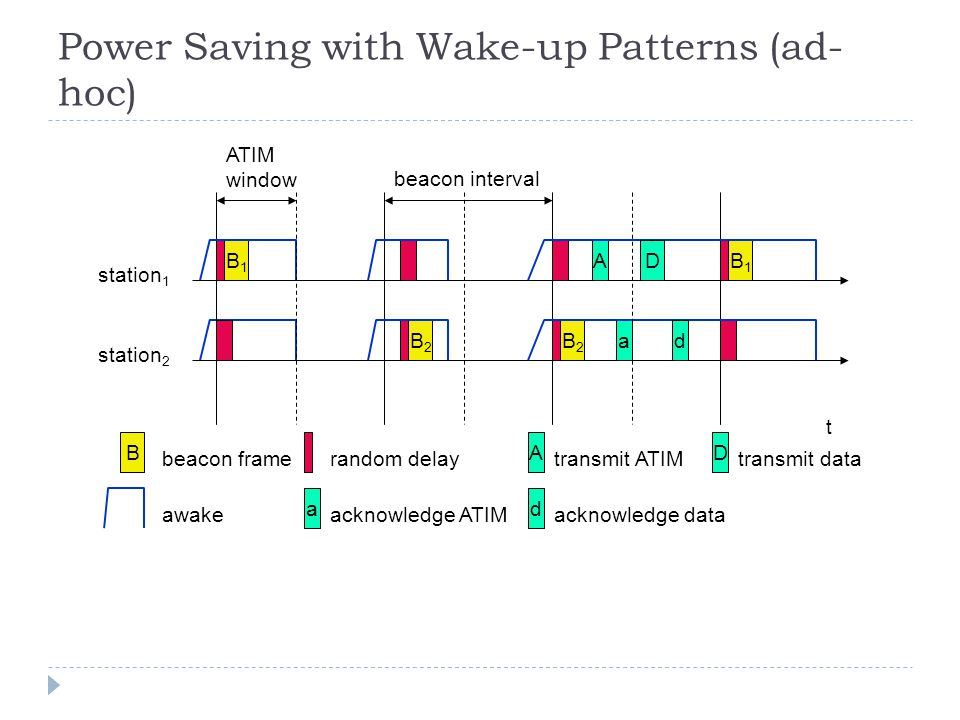 Power Saving with Wake-up Patterns (ad- hoc) awake A transmit ATIM D transmit data t station 1 B1B1 B1B1 B beacon frame station 2 B2B2 B2B2 random delay A a D d ATIM window beacon interval a acknowledge ATIM d acknowledge data