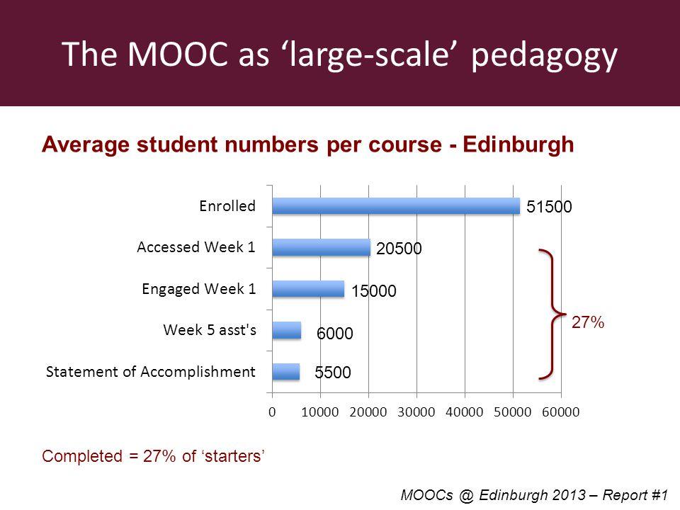 The MOOC as large-scale pedagogy Average student numbers per course - Edinburgh 5500 6000 15000 20500 51500 Completed = 27% of starters MOOCs @ Edinbu
