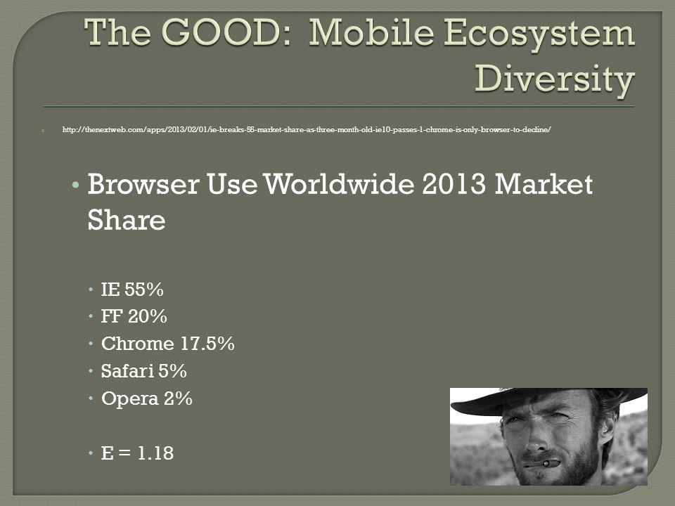 http://thenextweb.com/apps/2013/02/01/ie-breaks-55-market-share-as-three-month-old-ie10-passes-1-chrome-is-only-browser-to-decline/ Browser Use Worldwide 2013 Market Share IE 55% FF 20% Chrome 17.5% Safari 5% Opera 2% E = 1.18