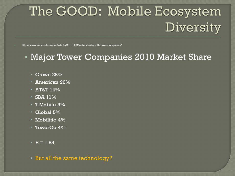 http://www.rcrwireless.com/article/20101102/networks/top-10-tower-companies/ Major Tower Companies 2010 Market Share Crown 28% American 26% AT&T 14% SBA 11% T-Mobile 9% Global 5% Mobilitie 4% TowerCo 4% E = 1.85 But all the same technology