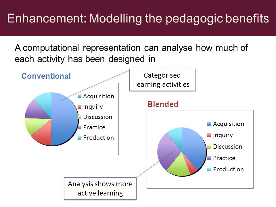 Conventional Blended Categorised learning activities Analysis shows more active learning A computational representation can analyse how much of each a