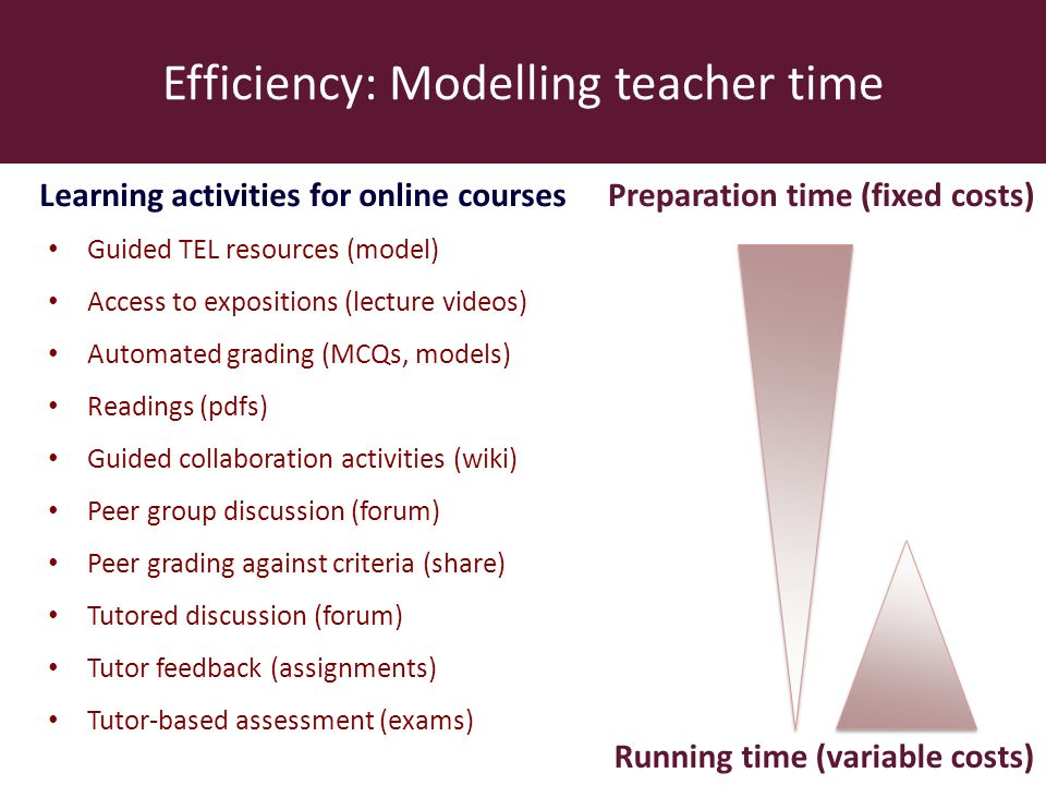 Efficiency: Modelling teacher time Learning activities for online coursesPreparation time (fixed costs) Running time (variable costs) Guided TEL resou