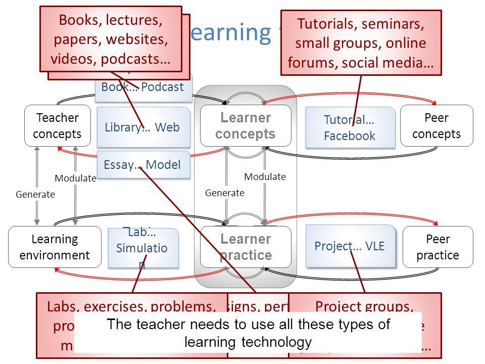 Deploying learning technologies LCLC Teacher concepts Peer concepts Peer practice Learning environment LCLC LPLP LPLP Teacher communication cycle Peer