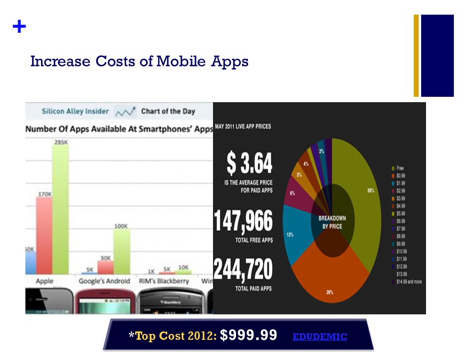 + Increase Costs of Mobile Apps *Top Cost 2012: $999.99 EDUDEMIC EDUDEMIC *Top Cost 2012: $999.99 EDUDEMIC EDUDEMIC