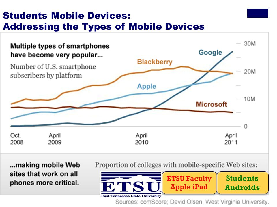 Students Mobile Devices: Addressing the Types of Mobile Devices ETSU Faculty Apple iPad Students Androids