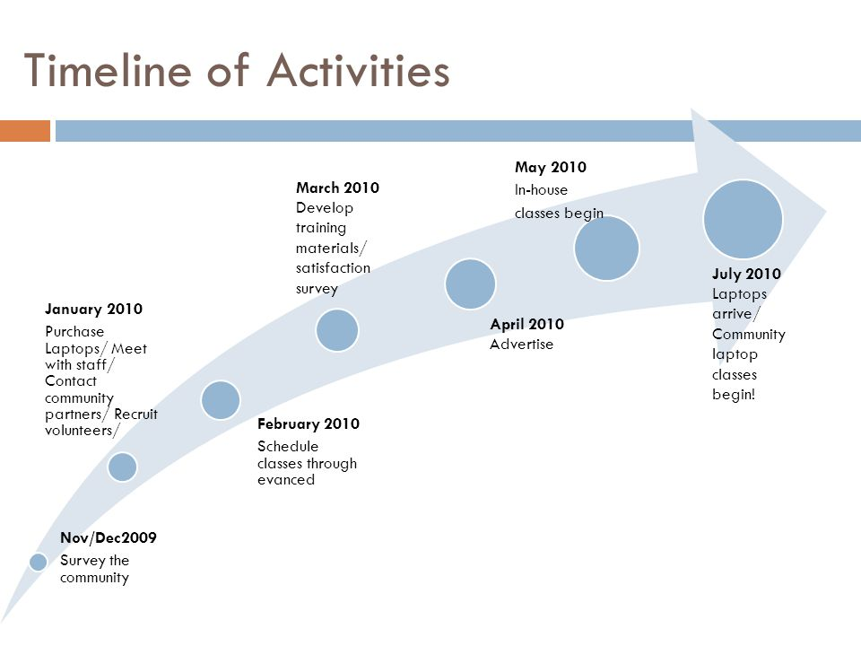 Timeline of Activities Nov/Dec2009 Survey the community January 2010 Purchase Laptops/ Meet with staff/ Contact community partners/ Recruit volunteers/ February 2010 Schedule classes through evanced May 2010 In-house classes begin April 2010 Advertise March 2010 Develop training materials/ satisfaction survey July 2010 Laptops arrive/ Community laptop classes begin!
