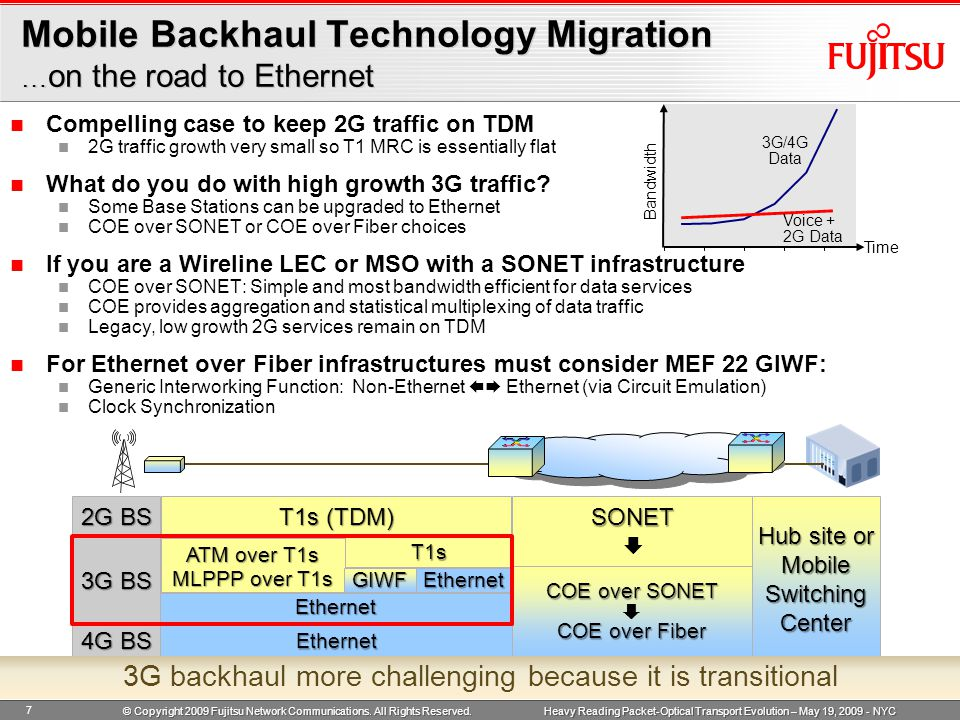 Heavy Reading Packet-Optical Transport Evolution – May 19, 2009 - NYC Summary Different Business Drivers and Challenges for Mobile Operators & Mobile Backhaul Providers impact their migration to Ethernet Connection-Oriented Ethernet (COE) combines the best attributes of Connectionless Ethernet and Ethernet over SONET COE is a high performance implementation of MEF-defined Carrier Ethernet COE facilitates the migration of Mobile Backhaul Networks from SONET to Ethernet 8 © Copyright 2009 Fujitsu Network Communications.