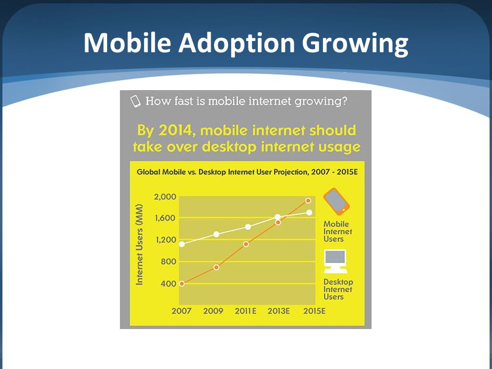 Mobile Adoption Growing