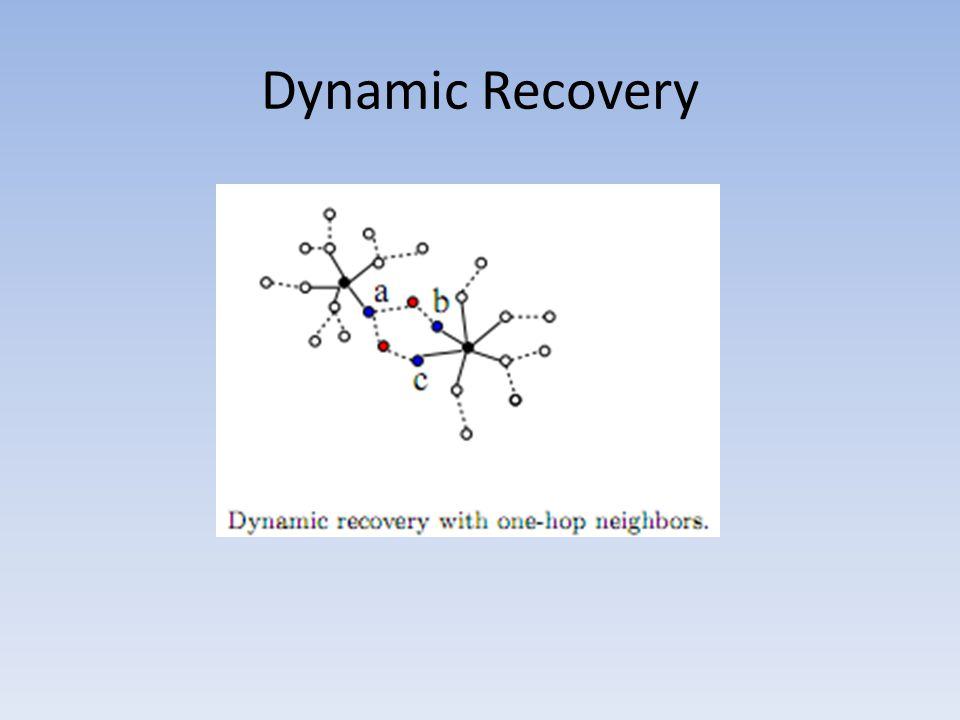 Dynamic Recovery