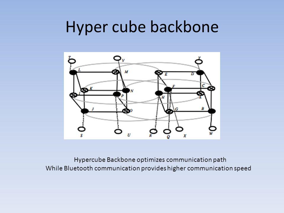 Hyper cube backbone Hypercube Backbone optimizes communication path While Bluetooth communication provides higher communication speed