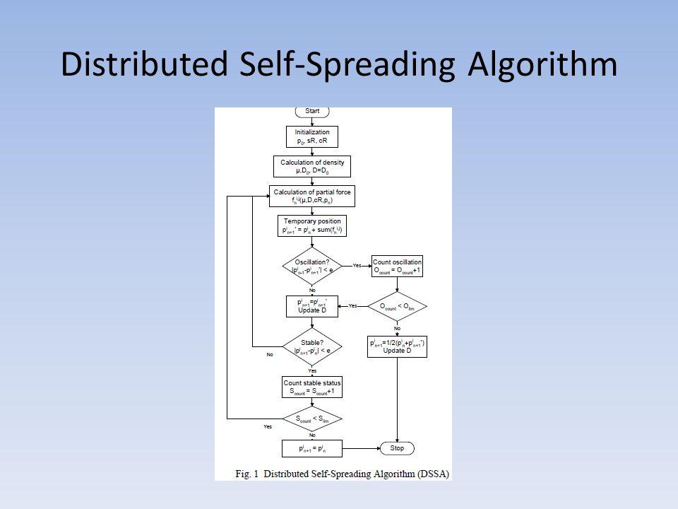 Distributed Self-Spreading Algorithm