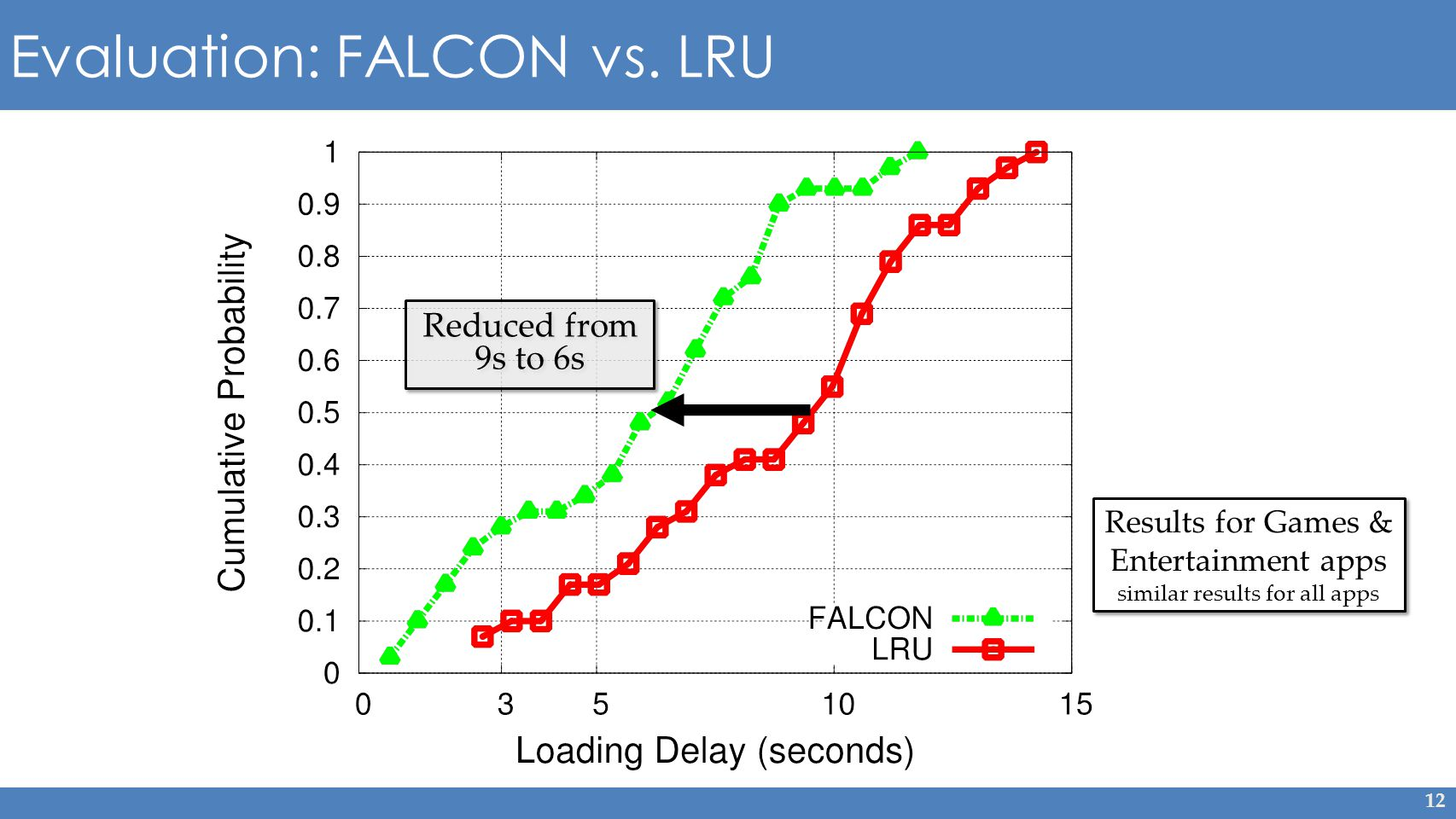 12 Evaluation: FALCON vs.