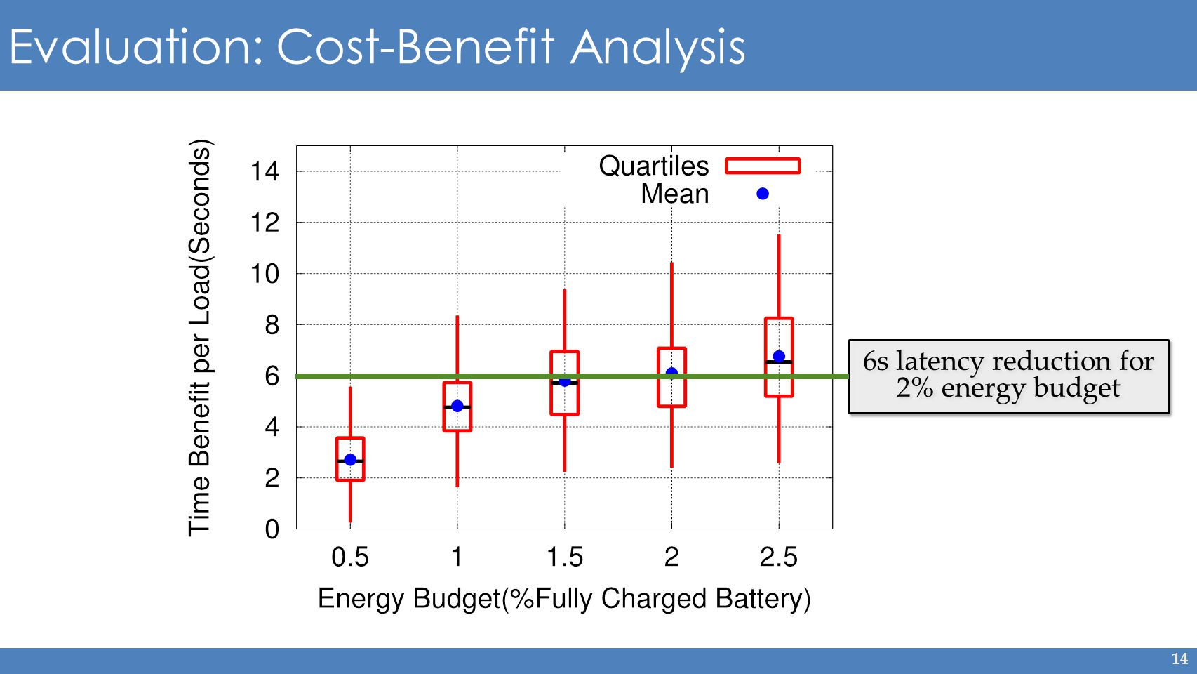 14 Evaluation: Cost-Benefit Analysis 6s latency reduction for 2% energy budget