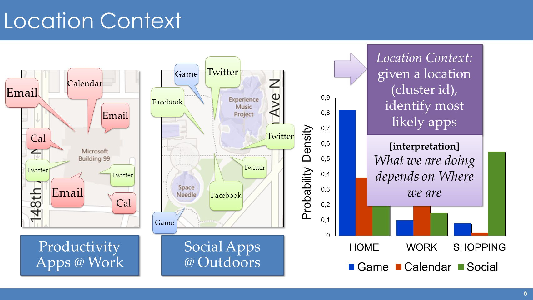 6 Location Context  Cal Twitter  Calendar Twitter Game Facebook Twitter Facebook Location Context: given a location (cluster id), identify most likely apps Productivity Work Social Outdoors Social Outdoors [interpretation] What we are doing depends on Where we are [interpretation] What we are doing depends on Where we are