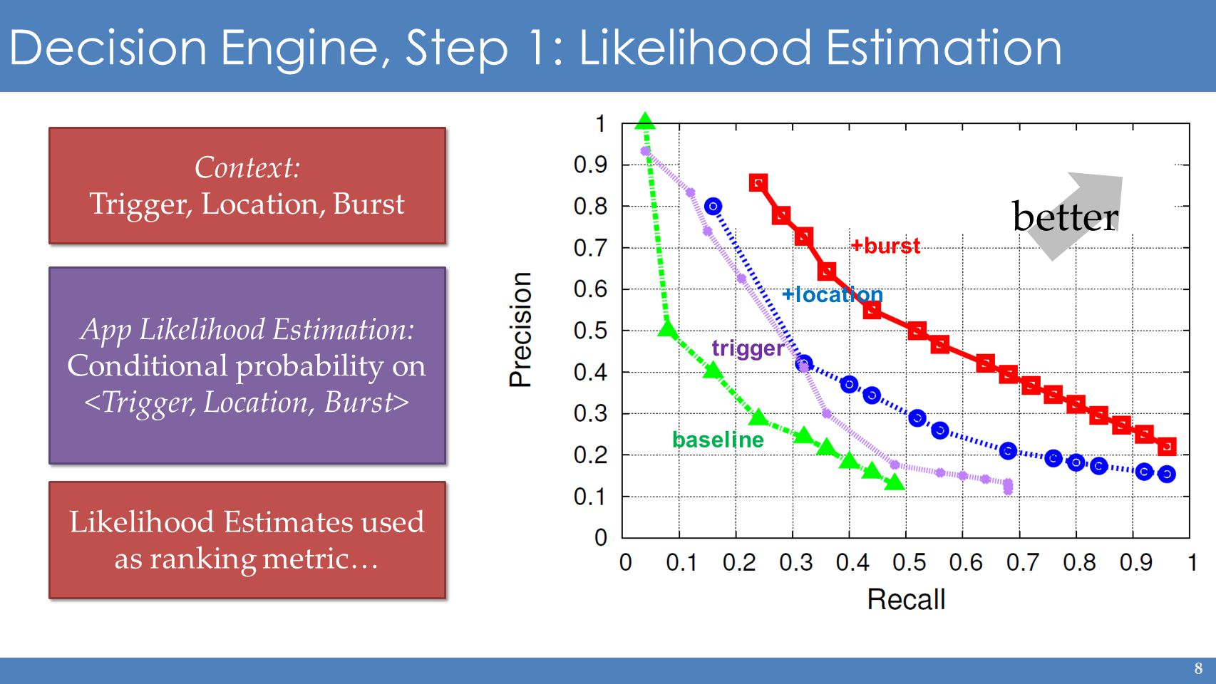 8 Decision Engine, Step 1: Likelihood Estimation App Likelihood Estimation: Conditional probability on Likelihood Estimates used as ranking metric… baseline trigger +location +burst better Context: Trigger, Location, Burst Context: Trigger, Location, Burst
