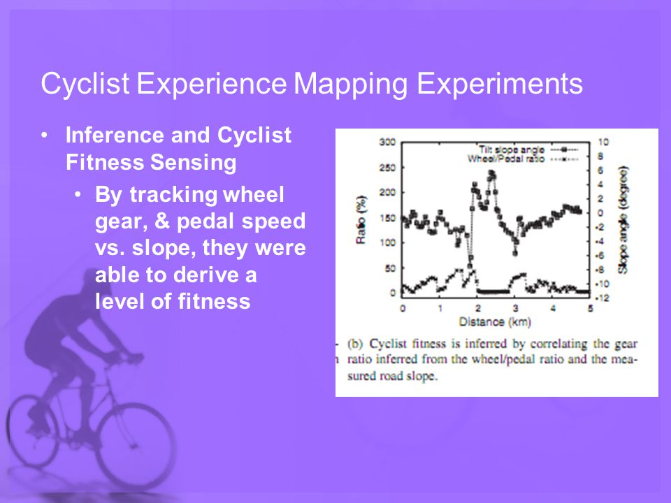 Cyclist Experience Mapping Experiments Inference and Cyclist Fitness Sensing By tracking wheel gear, & pedal speed vs.