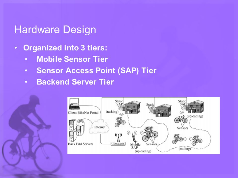 Hardware Design Organized into 3 tiers: Mobile Sensor Tier Sensor Access Point (SAP) Tier Backend Server Tier