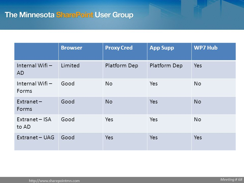 http://www.sharepointmn.com Meeting # 68 BrowserProxy CredApp SuppWP7 Hub Internal Wifi – AD LimitedPlatform Dep Yes Internal Wifi – Forms GoodNoYesNo Extranet – Forms GoodNoYesNo Extranet – ISA to AD GoodYes No Extranet – UAGGoodYes