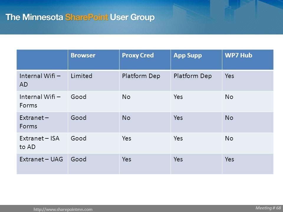 http://www.sharepointmn.com Meeting # 68 BrowserProxy CredApp SuppWP7 Hub Internal Wifi – AD LimitedPlatform Dep Yes Internal Wifi – Forms GoodNoYesNo