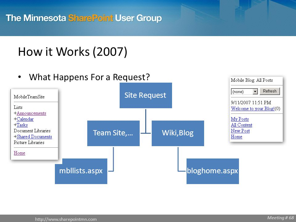 http://www.sharepointmn.com Meeting # 68 How it Works (2007) What Happens For a Request.