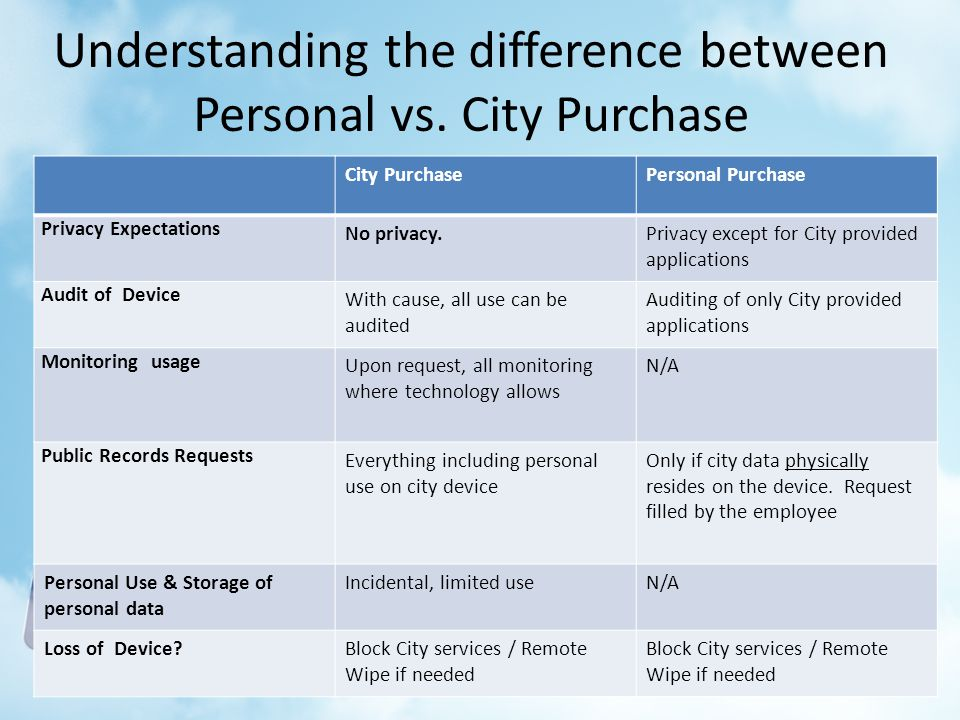 Understanding the difference between Personal vs. City Purchase City PurchasePersonal Purchase Privacy Expectations No privacy.Privacy except for City