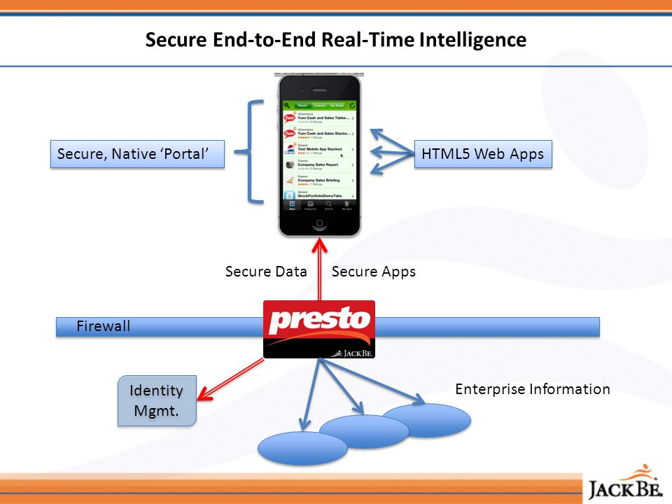 Secure End-to-End Real-Time Intelligence Firewall Enterprise Information Identity Mgmt.