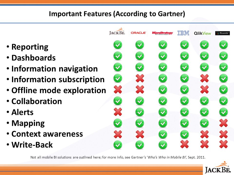 Reporting Dashboards Information navigation Information subscription Offline mode exploration Collaboration Alerts Mapping Context awareness Write-Back Important Features (According to Gartner) Not all mobile BI solutions are outlined here; for more info, see Gartners Whos Who in Mobile BI, Sept.