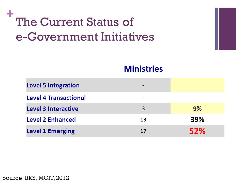 + The Current Status of e-Government Initiatives Ministries Level 5 Integration - Level 4 Transactional - Level 3 Interactive 3 9% Level 2 Enhanced 13 39% Level 1 Emerging 17 52% Source: UKS, MCIT, 2012