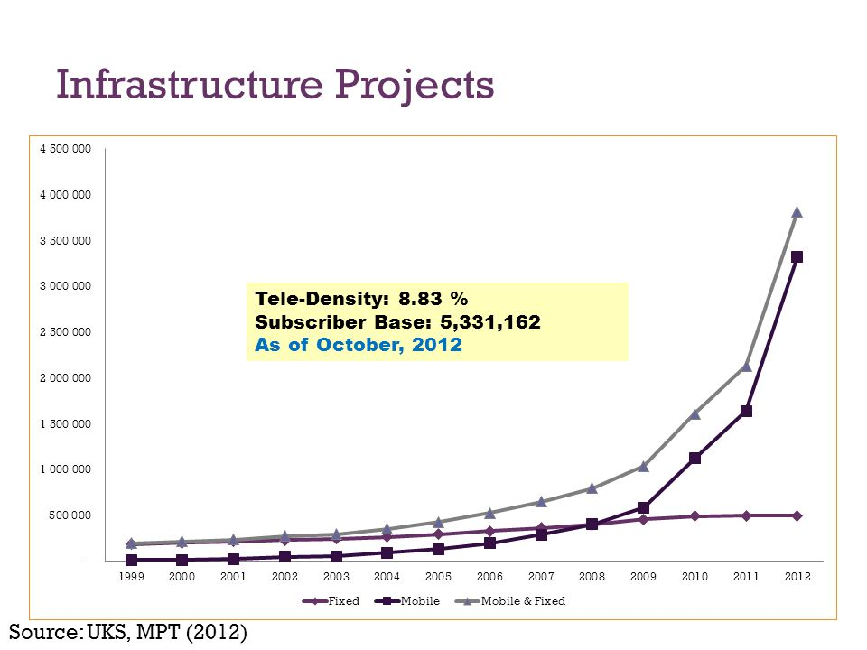 Infrastructure Projects Source: UKS, MPT (2012) Tele-Density: 8.83 % Subscriber Base: 5,331,162 As of October, 2012