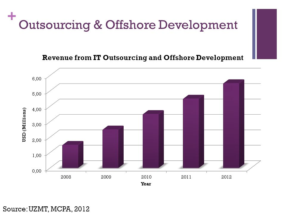+ Outsourcing & Offshore Development Source: UZMT, MCPA, 2012