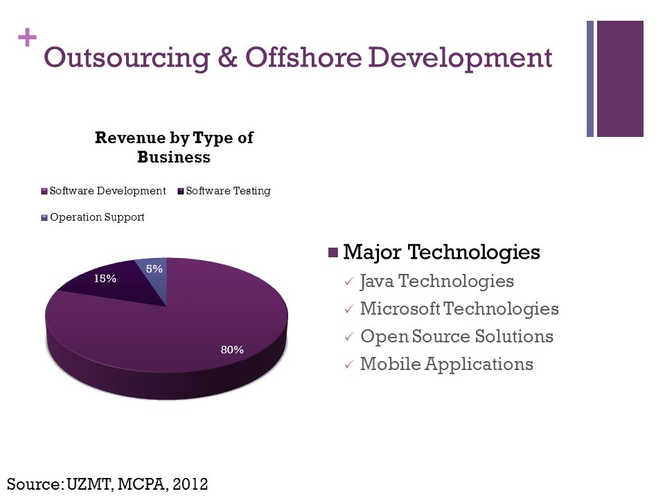 + Major Technologies Java Technologies Microsoft Technologies Open Source Solutions Mobile Applications Source: UZMT, MCPA, 2012 Outsourcing & Offshore Development