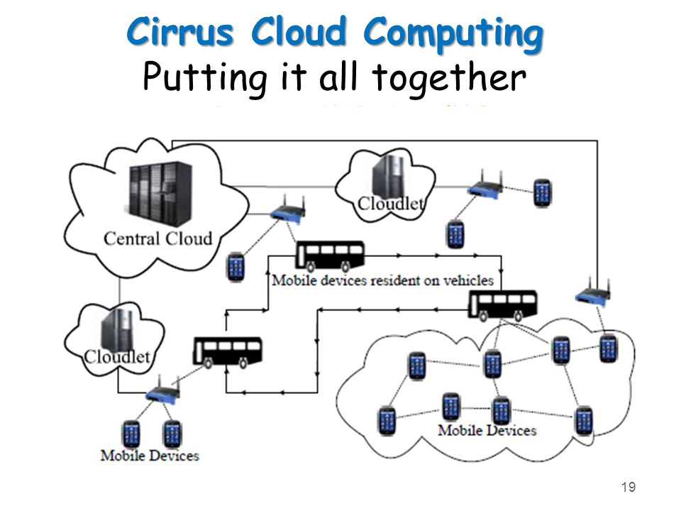 Cirrus Cloud Computing Cirrus Cloud Computing Putting it all together 19