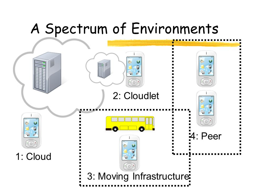 A Spectrum of Environments 1: Cloud 2: Cloudlet 3: Moving Infrastructure 4: Peer