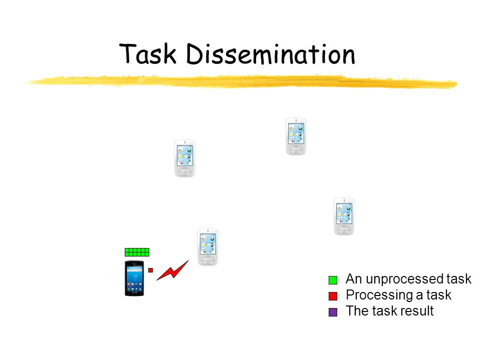 Task Dissemination An unprocessed task The task result Processing a task