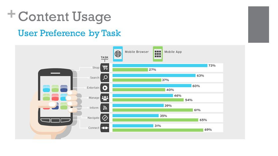 + Content Usage User Preference by Task