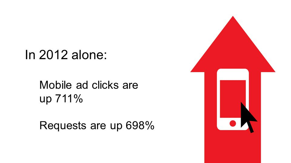 In 2012 alone: Mobile ad clicks are up 711% Requests are up 698%
