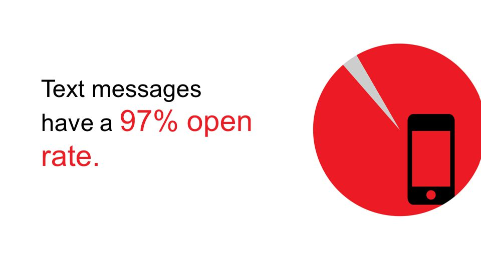 Text messages have a 97% open rate.