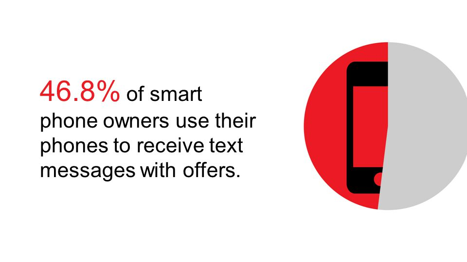 46.8% of smart phone owners use their phones to receive text messages with offers.
