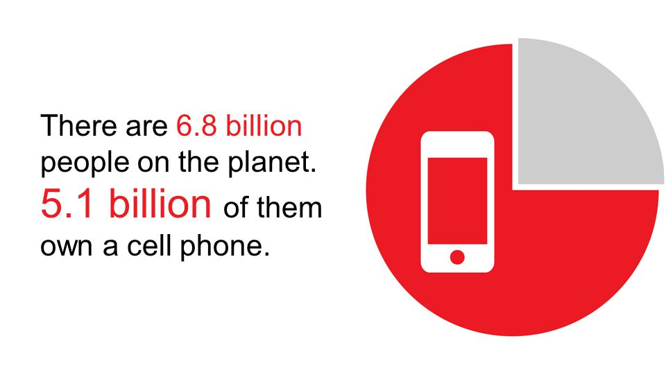 There are 6.8 billion people on the planet. 5.1 billion of them own a cell phone.