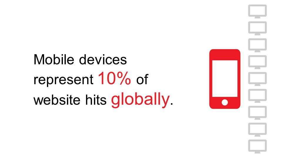 Mobile devices represent 10% of website hits globally.