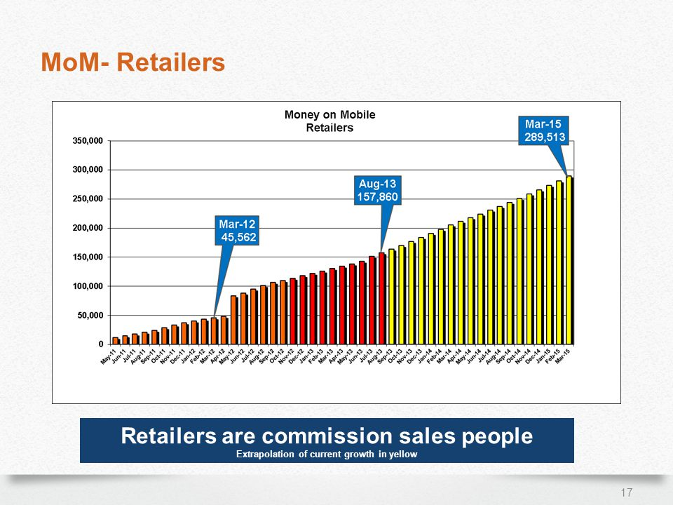 MoM- Retailers 17 Retailers are commission sales people Extrapolation of current growth in yellow