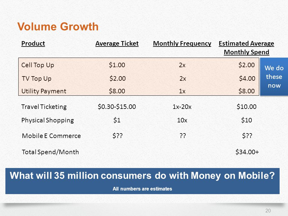 Volume Growth 20 ProductAverage TicketMonthly FrequencyEstimated Average Monthly Spend Cell Top Up$1.002x$2.00 Physical Shopping$110x$10 Utility Payment$8.001x$8.00 TV Top Up$2.002x$4.00 Travel Ticketing$0.30-$15.001x-20x$10.00 Total Spend/Month$ What will 35 million consumers do with Money on Mobile.