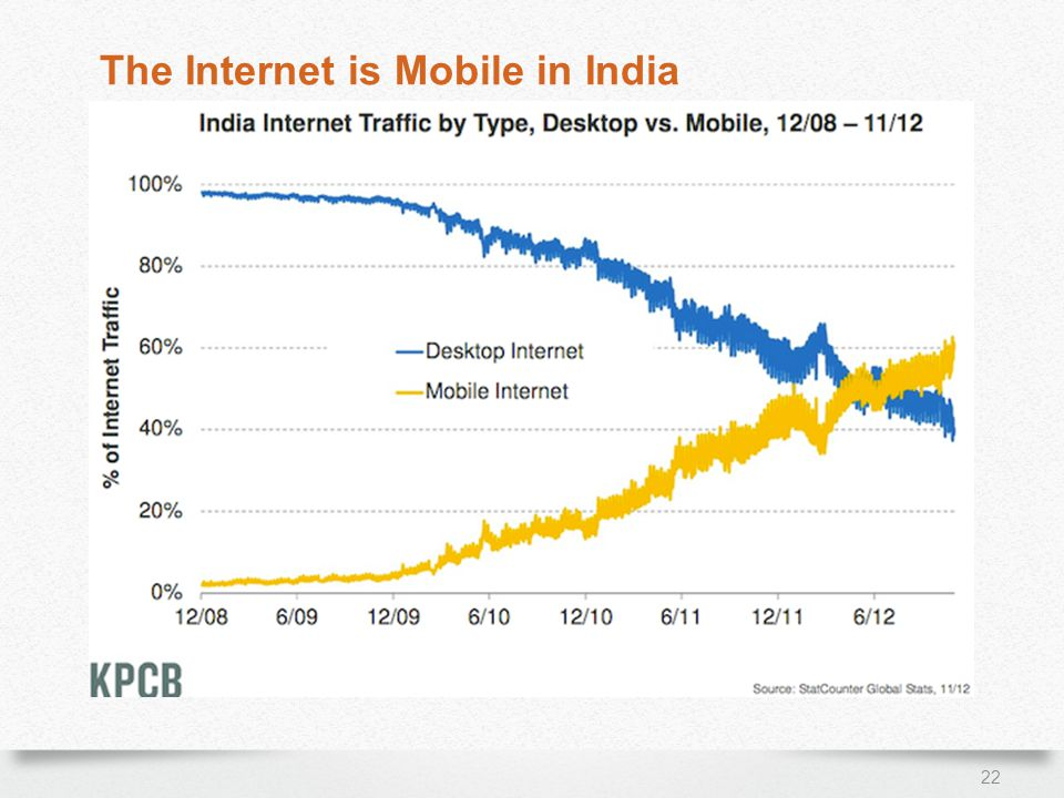 22 The Internet is Mobile in India