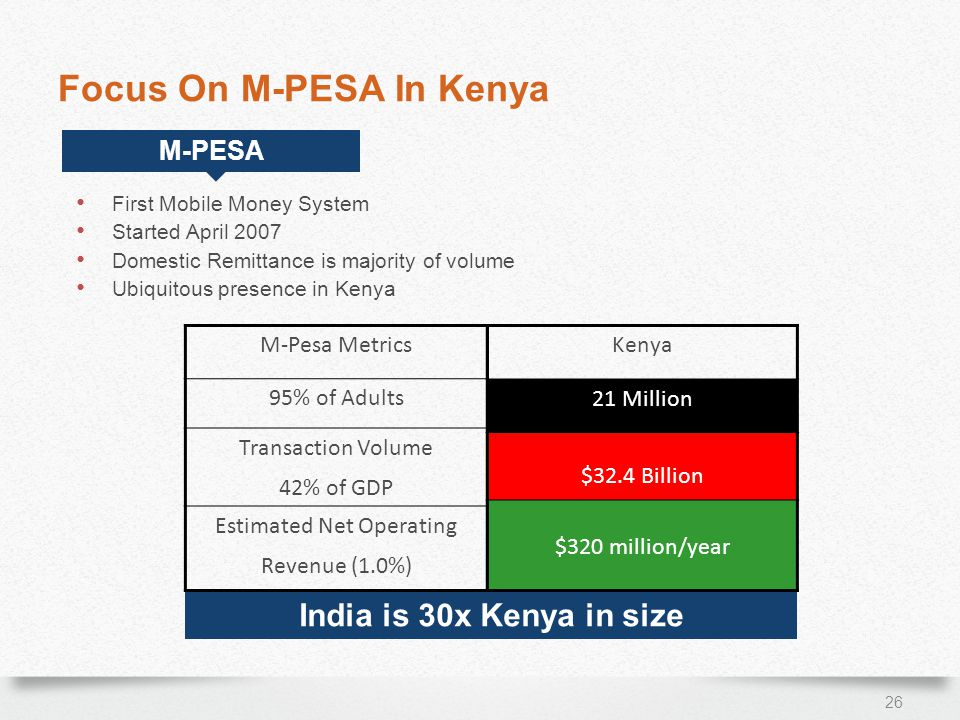 Focus On M-PESA In Kenya 26 First Mobile Money System Started April 2007 Domestic Remittance is majority of volume Ubiquitous presence in Kenya India is 30x Kenya in size M-Pesa Metrics 95% of Adults Transaction Volume 42% of GDP Estimated Net Operating Revenue (1.0%) Kenya 21 Million $32.4 Billion $320 million/year M-PESA